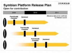 symbian-roadmap
