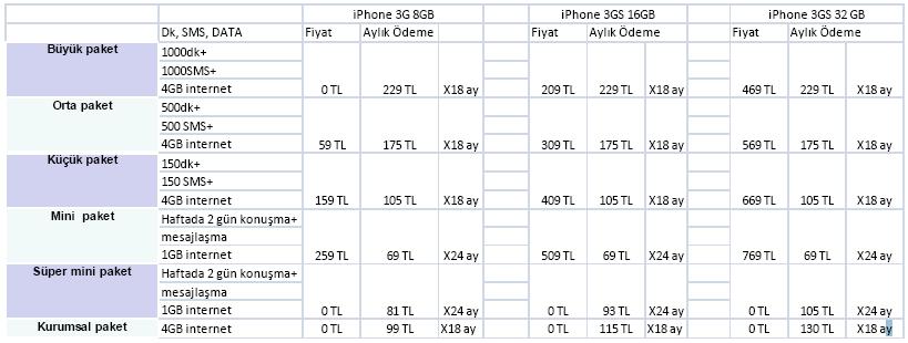 iphone-3gs-fiyatlar