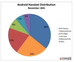 android-pie