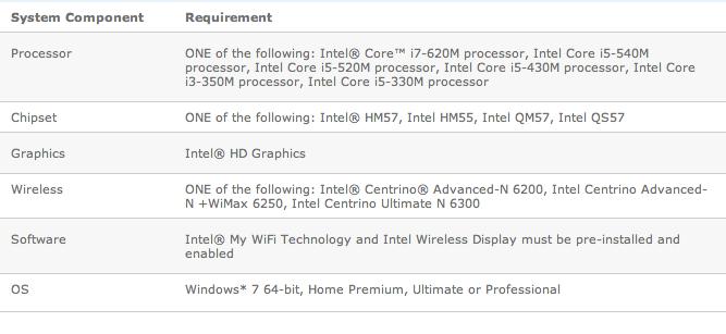 widi-requirements