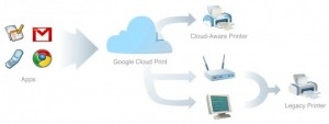 Google-Cloud-Print-infographic-540x204