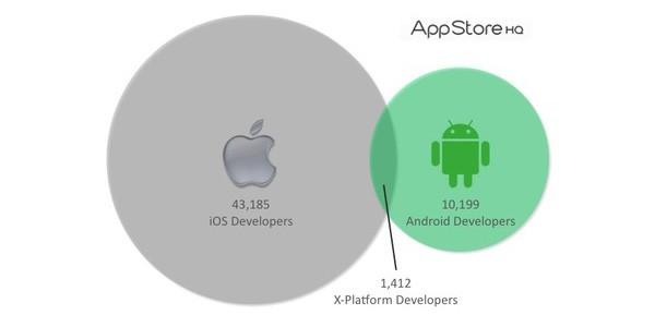 app-store-hq-arastirma