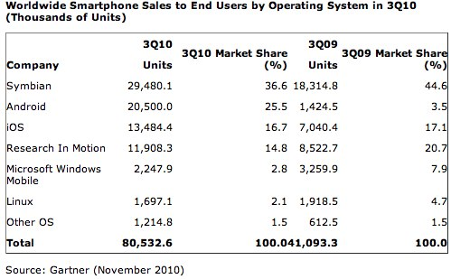 Gartner-3Q10-mobile-sales-2
