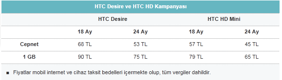vodafone-htc-desire-hd-mini-kampanyasi