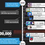 apple-app-store-500-bin-infografik-4