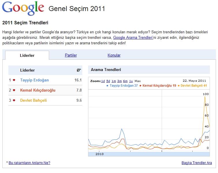 Google'dan 12 Haziran Genel Seçim sayfası