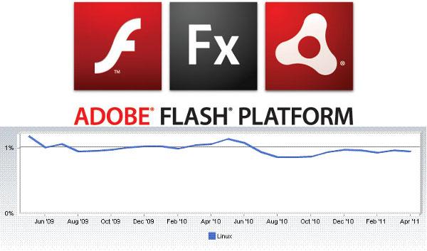 Adobe Linux'a sunduğu Air desteğini sonlandırıyor