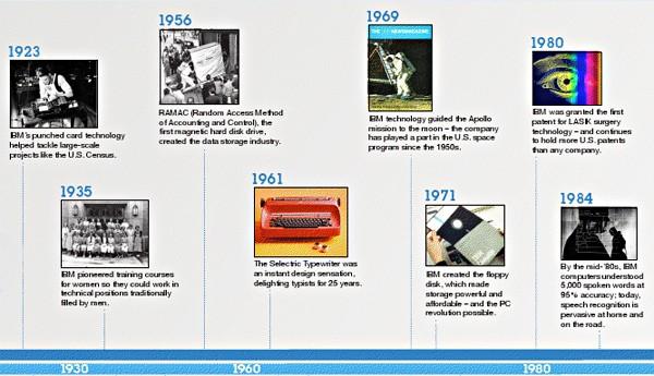 Teknoloji ve bilişim misyoneri IBM yüzüncü yılını kutluyor