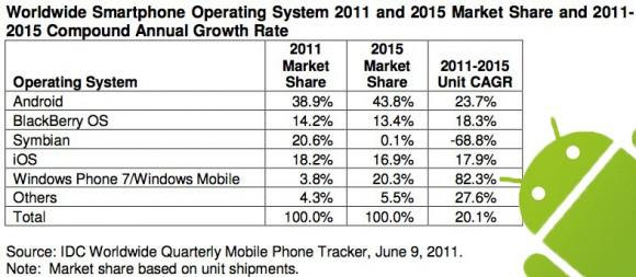 IDC: Windows Phone 2015'e gelindiğinde iki numaralı akıllı telefon platformu olacak