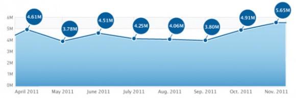 Apple App Store'dan kasım ayında günde ortalama 5.65 milyon indirme yapıldı