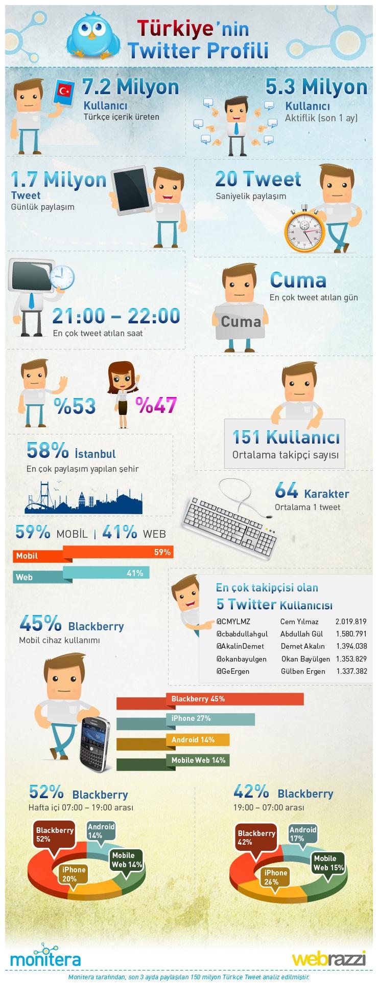 twitter-infografik-monitera-webrazzi
