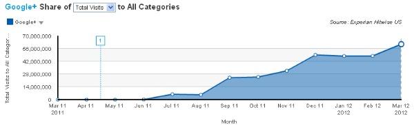 Google Plus mart ayında % 27 büyüdü