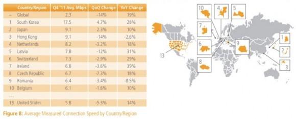 Akamai'ye göre küresel internet hızında düşüş var