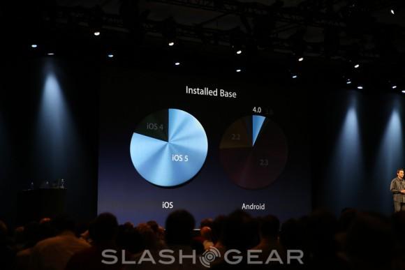 Apple iOS 5'in yayılımına dair rakamları açıkladı
