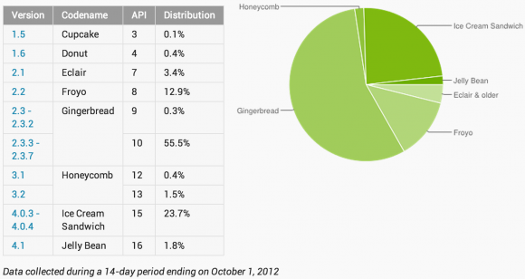 Android Jelly Bean yavaş da olsa büyümeye devam ediyor