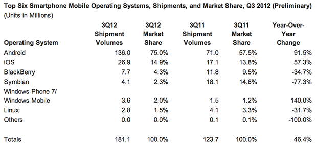 IDC verilerine göre yılın üçüncü çeyreğinde satılan akıllı telefonların yüzde 75'i Android işletim sistemli