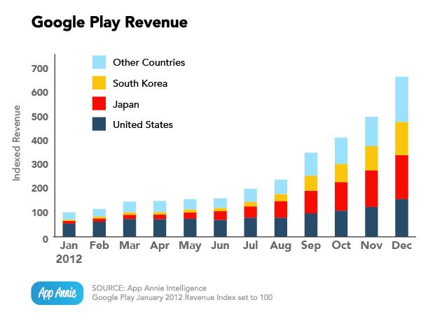 google-play-gelir-310113