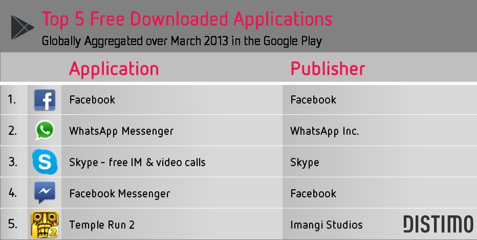 distimo-top-5-ucretsiz-google-play-mart-2013