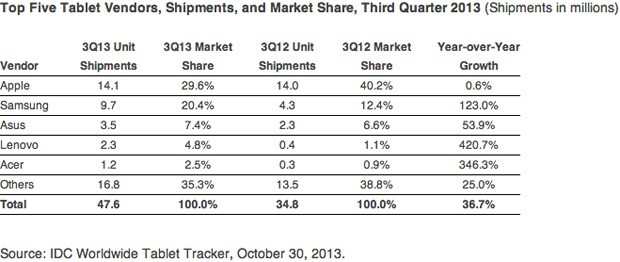 idc-tablet-2013-q3-311013
