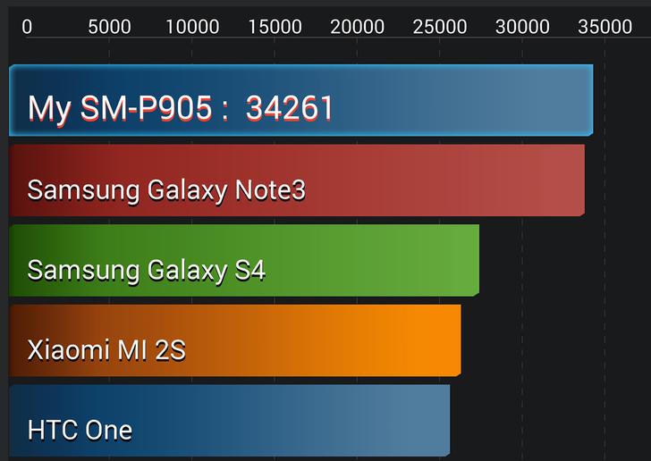 samsung-galaxy-note-12-dedikodu-benchmark-030114