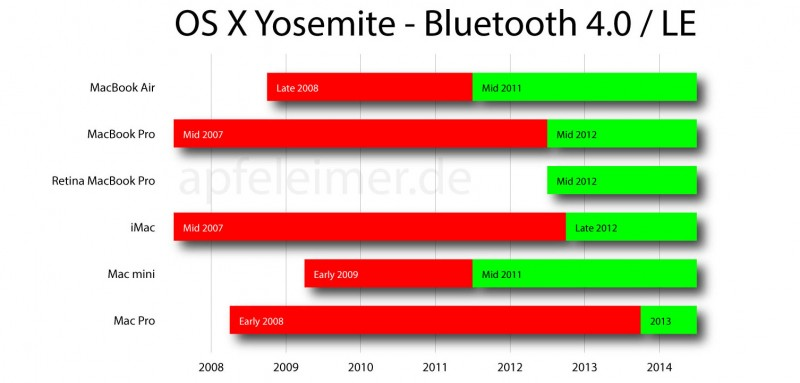 osx-yosemite-bluetooth-4.0-le-apfeleimer-180614