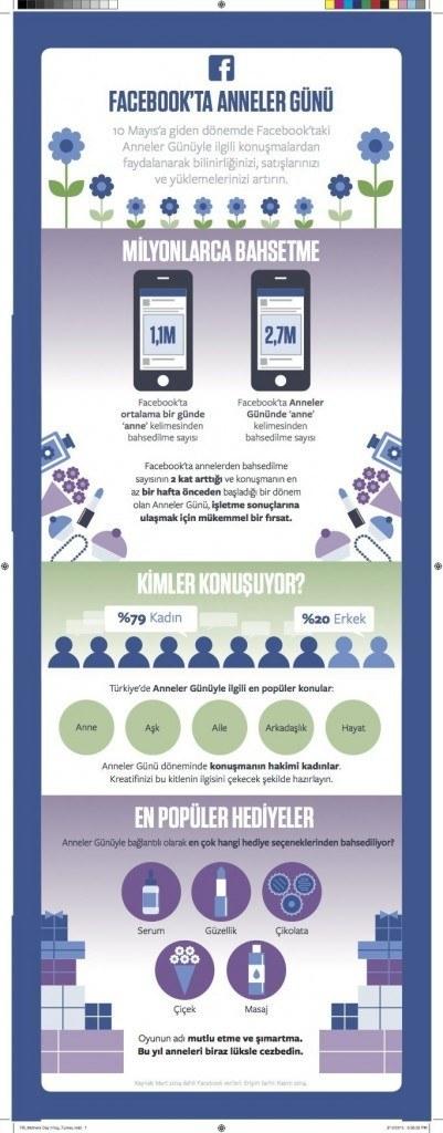 facebook-anneler-gunu-infografik-040515