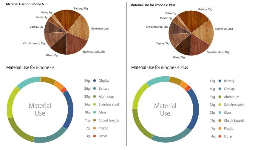 iphone-6s-ve-6s-plus-materyaller-130915