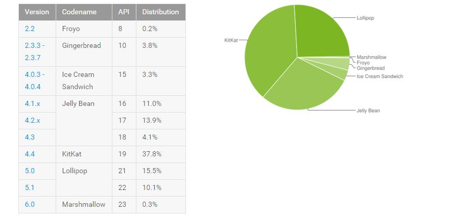 android-istatistik-231115