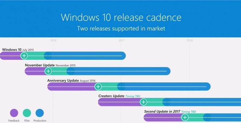 windows 10 guncelleme takvimi
