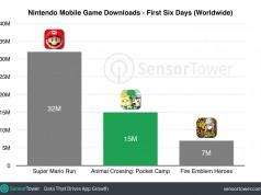 Animal Crossing: Pocket Camp bir haftada 15 milyon kez indirildi