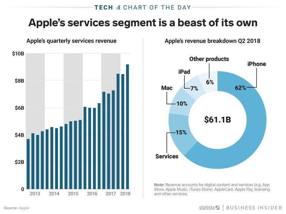 app store gelirleri