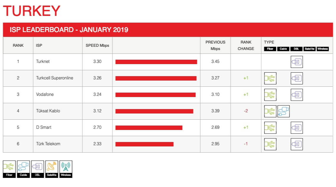 netflix en iyi internet servis sağlayıcısı ocak 2019
